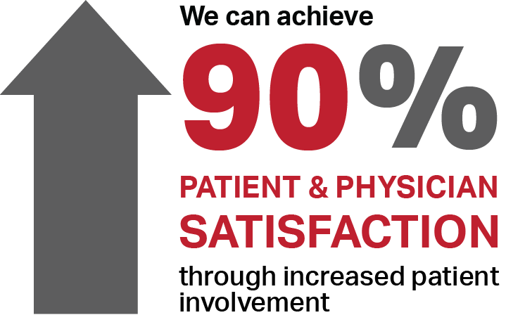 Infographic stating that increased patient involvement can dramatically improve patient and doctor satisfaction
